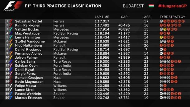 Fuente: F1