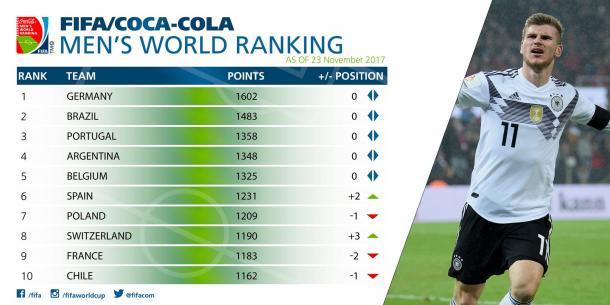 Clasifcación Mundial - Noviembre de 2017   Foto: FIFA