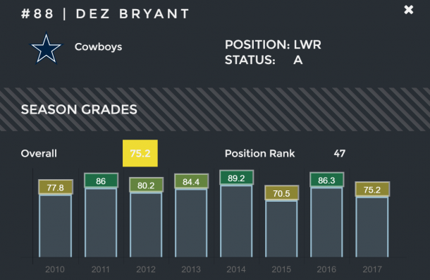 Bryant's 2017 PFF season grade presents a performance decline much less severe than what the box score suggests | Source: ProFootballFocus.com