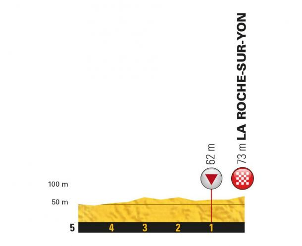 Los kilómetros finales (fuente Le Tour de Francia)