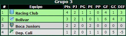 Clasificación de Boca Juniors en Libertadores
