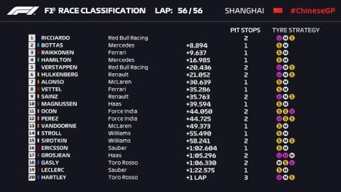 Resultado final del GP de China