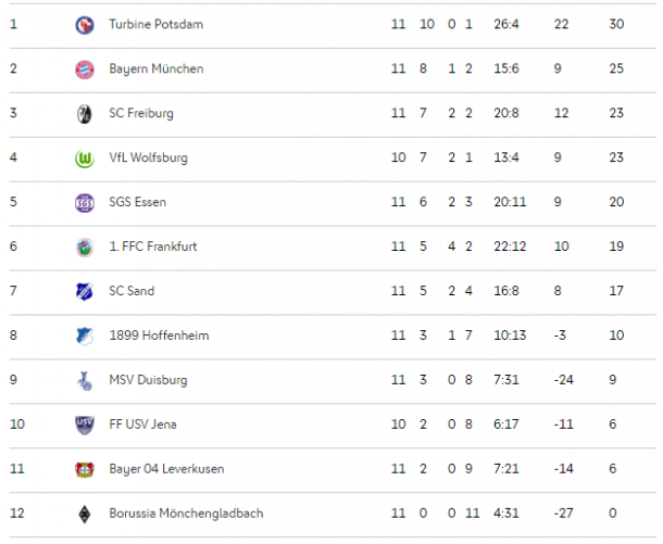 AFBL table as it stands over the winter break (credit: DFB)