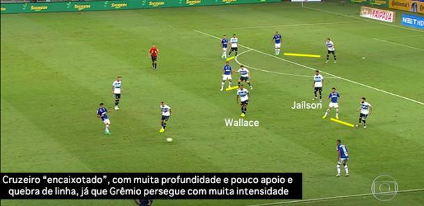 Grêmio marca individualmente os jogadores cruzeirenses, à exceção da dupla de volantes, que se resguarda e age se houver necessidade de cobrir espaços