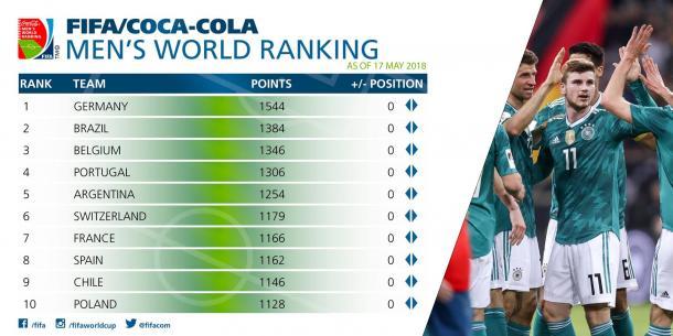 Clasificación Mundial - Mayo 2018 | Foto: FIFA