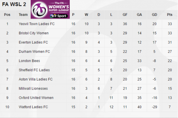 The FA WSL 2 table as it stands (credit: FA WSL)