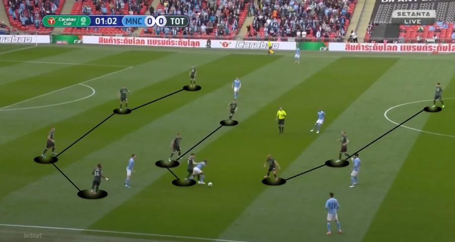 Tottenham no 4-3-3 defensivo / Imagem: InStat / Edição: Daniel Klabunde