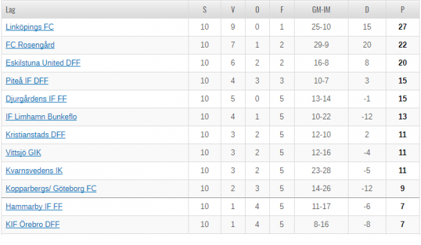 Damallsvenskan as it stands (Credit: SvFF)