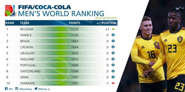 Clasificación Mundial - Septiembre 2018 | Foto: FIFA