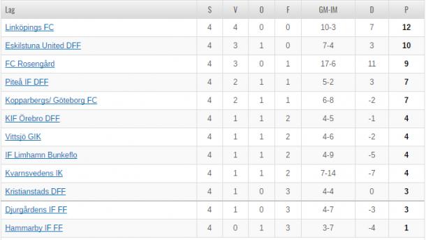 Damallsvenskan table as it stands (Credit: SvFF)