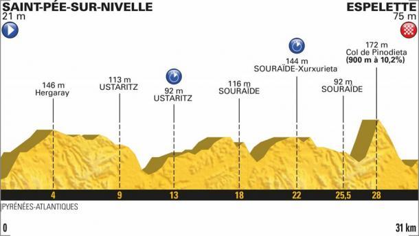 La crono de mañana, en Espelette (fuente: Le Tour de France)