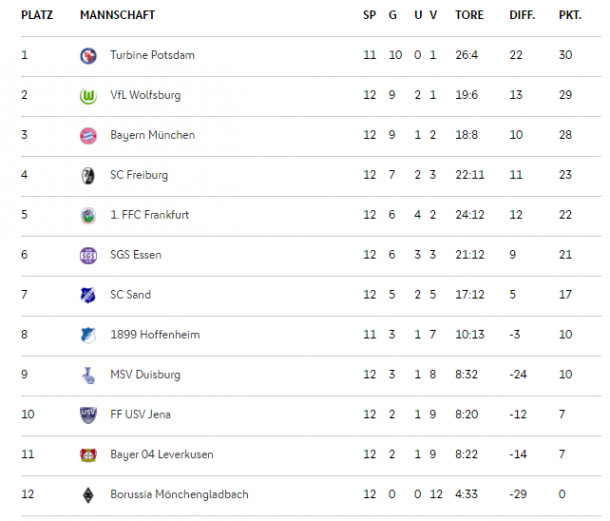 FBL table as it stands. Credit: DFB