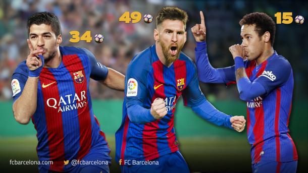 El tridente formado por Suárez, Neymar y Messi no tuvo su día en el Noucamp. Fuente: fcbarcelona.es