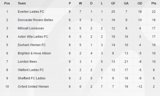 WSL 2 at the end of the Spring Series (Credit: The FA)