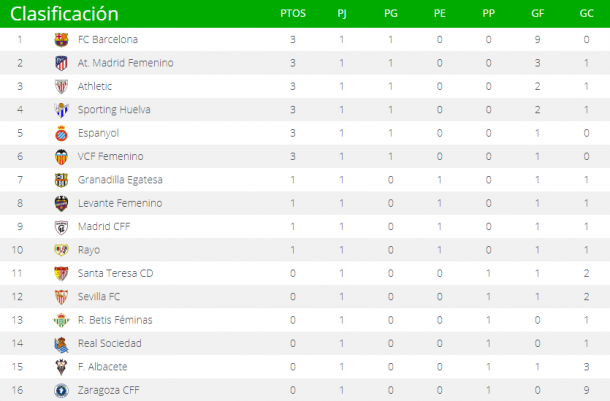 Liga Iberdrola table as it stands (Credit: LaLiga)