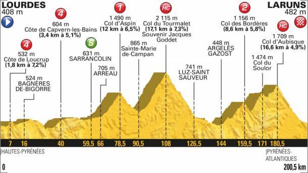 Perfil de la etapa (fuente Tour de Francia)