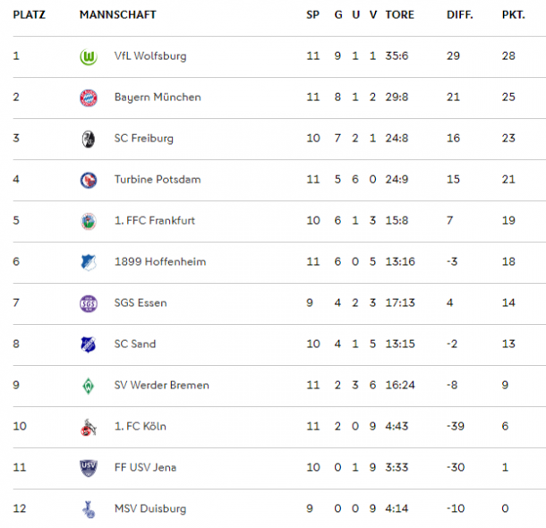 FBL table as it stands (Credit: FBL)
