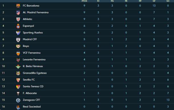 Liga Iberdrola table as it stands (Credit: LaLiga)