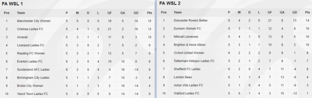 WSL tables as they stand (Credit: The FA)