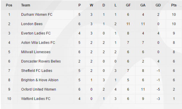 WSL 2 table as it stands (Credit: FA WSL)