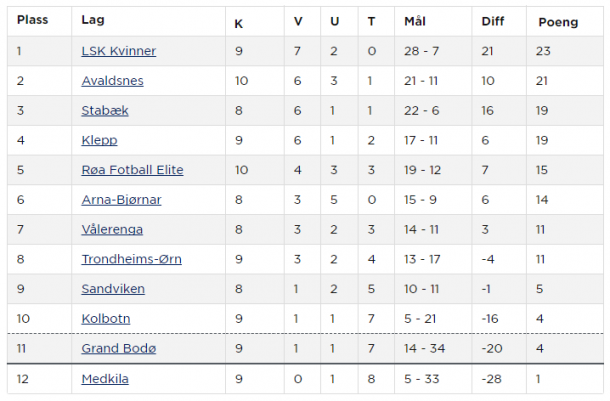 Toppserien table as it stands after match week #9 (credit: NFF)