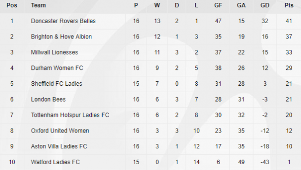 WSL 2 table as it stands (Credit: The FA)