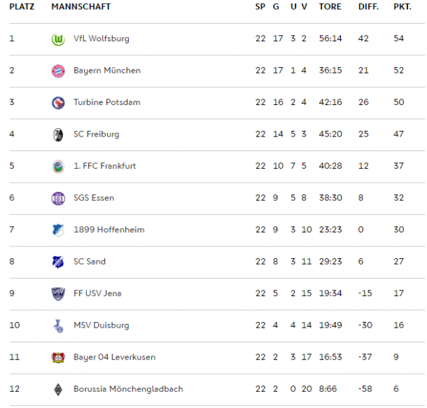FBL table at the end of the season (Credit: DFB)