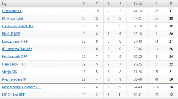 Damallsvenskan table as it stands (Credit: SvFF)