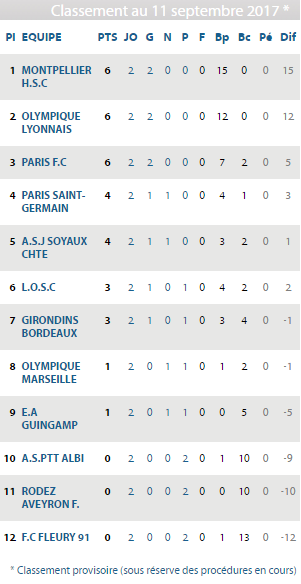 D1F table as it stands (Credit: FFF)