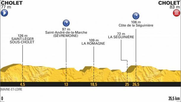 Perfil de la etapa de mañana (fuente Le Tour de France)