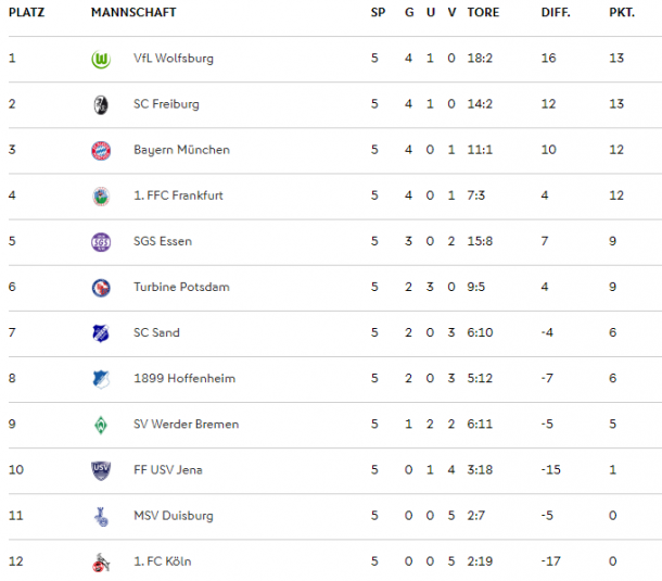 Frauen-Bundesliga table as it stands (Credit: DFB)