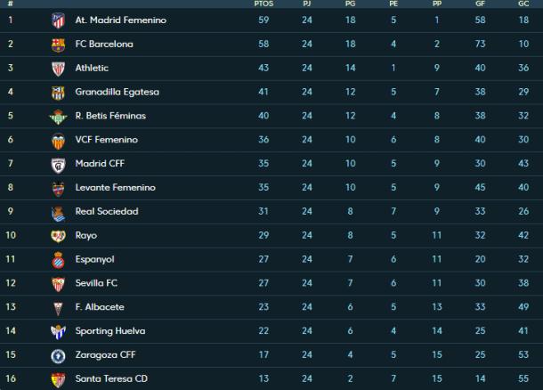 Liga Iberdrola table as it stands (Credit: La Liga)