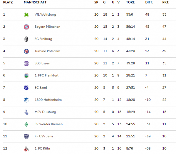 FBL table as it stands (Credit: DFB)