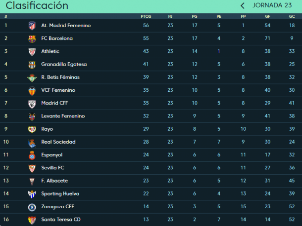 Liga Iberdrola table as it stands (Credit: La Liga)