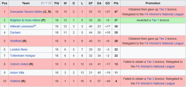The last end of season WSL 2 table, in all its relegation glory (Credit: Wikipedia)