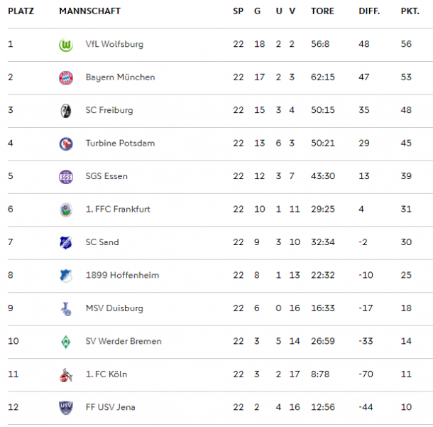 End of season FBL table (Credit: DFB)