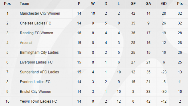 WSL 1 table as it stands (Credit: The FA)