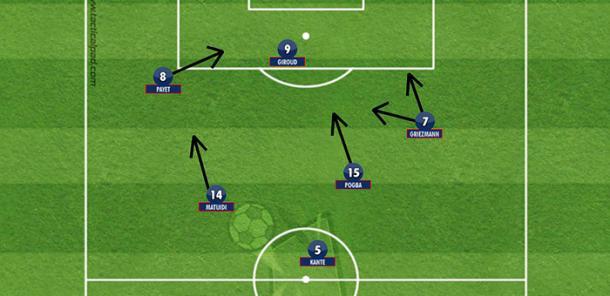 França na estreia: Kanté atrás de Pogba e Matuidi, que buscaram avançar e romper as linhas do adversário; Griezmann, à direita, não conseguiu jogar tão bem. Payet, à esquerda, foi o diferencial (Reprodução: Blog Painel Tático)