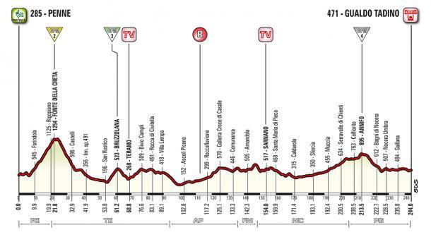 Altimetría etapa 10: Penne - Gualdo Tadino | Foto: Giro de Italia