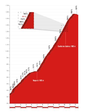 L'altimetria del Gpm dell'Angliru, l'ultimo di questa Vuelta a España