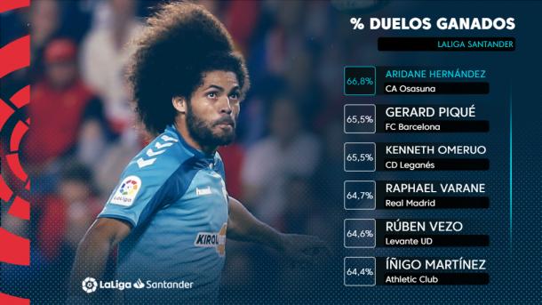 Aridane con el mejor porcentaje de duelos ganados | Fuente: LaLiga Santander