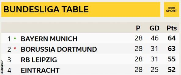 2018/2019 Bundesliga Table after Bayern beat Dortmund 5-0   Photo: BBC Sport