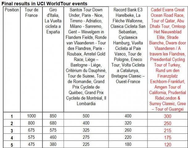 I nuovi punteggi per le corse World Tour | Twitter