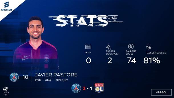 El partidazo de Javier Pastore, reflejado en los números. | FOTO: @PSG_Inside
