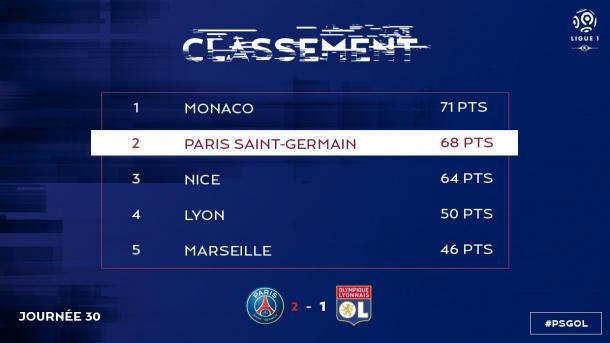 Así queda la tabla tras la jornada 30 | FOTO: @PSG_Inside