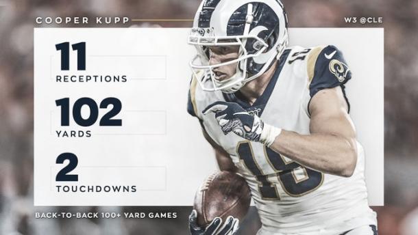 Cooper Kupp fue el lider receptor de los Rams y la figura del cotejo (foto Rams.com)