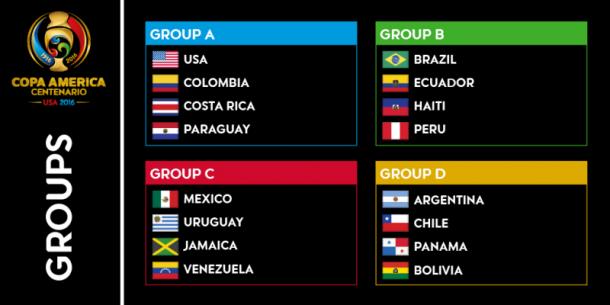 2016 Copa America Groups. Photo: US Soccer
