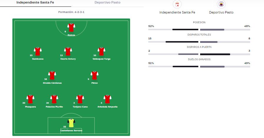 Estadísticas de la victoria santafereña por cuartos de final de la Liga BetPlay. Imagen: OneFootball.