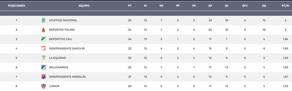 Santa Fe es 4° con 22 puntos, en una tabla que lidera Atlético Nacional tras su victoria ante Millonarios. Imagen: Dimayor.