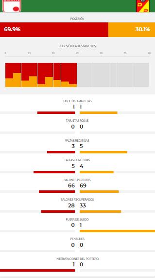 Estadísticas del primer tiempo. Imagen: Marca Colombia.